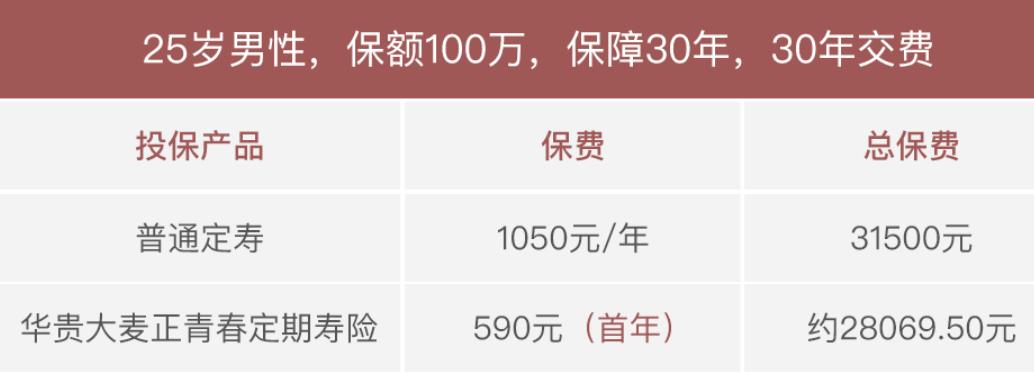 华贵大麦正青春2020定期寿险