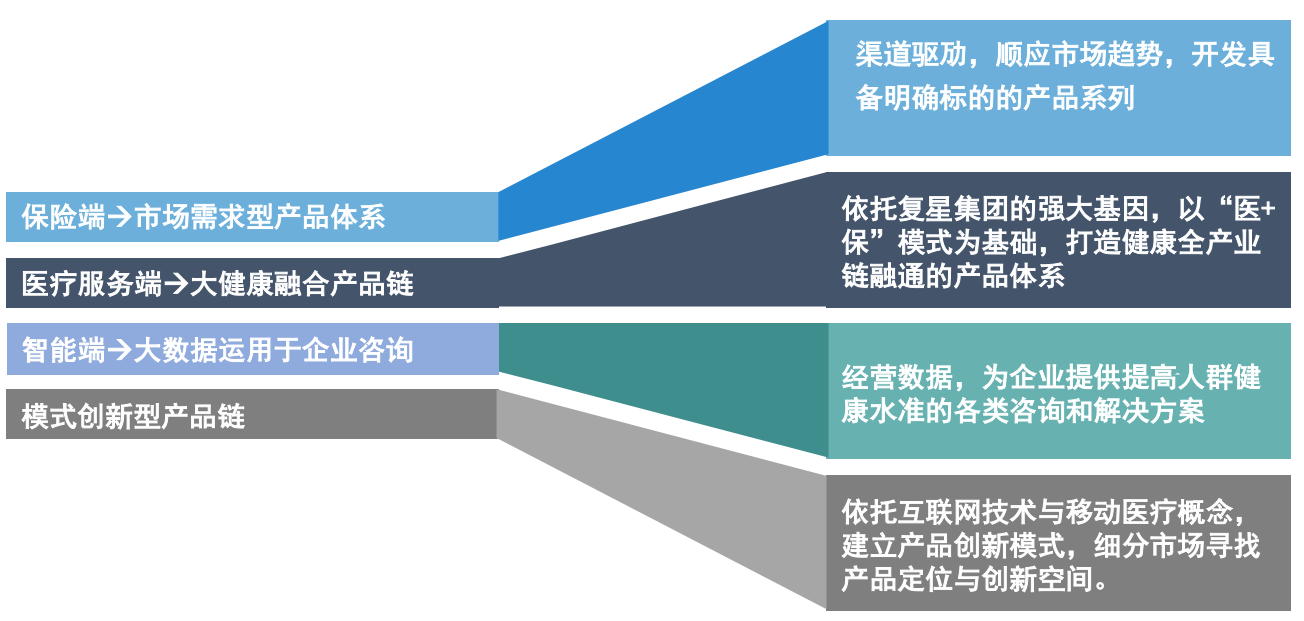 复星联合健康保险系列产品介绍