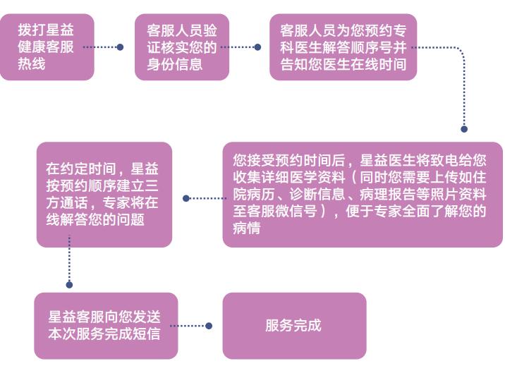 复星联合乳果爱2020年保障 计划(乳腺癌术后还可以投的保险)
