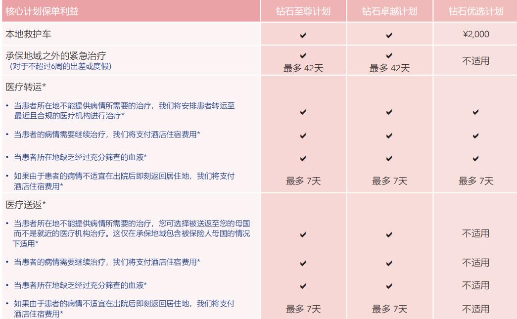 京东安联康睿寰球高端医疗保险2020计划