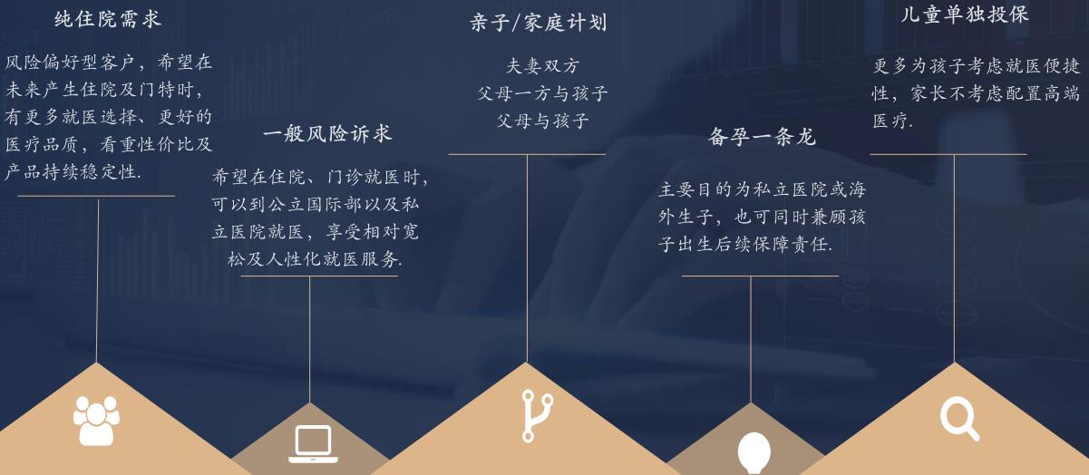 高端医疗险系列产品相关介绍(明亚保险经纪)