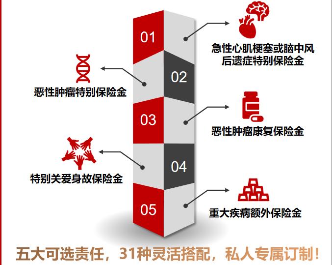 长城吉康人生2020重疾险保险