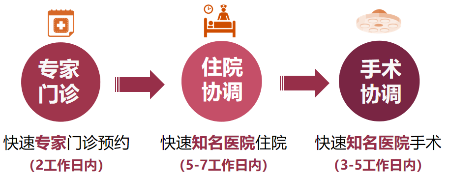 中英人寿臻享守护2021重疾险保险(重疾险新规产品)