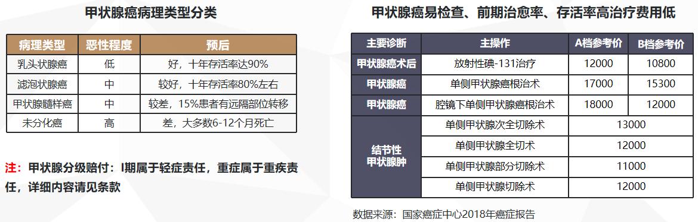 瑞泰人寿乐享安康2021重疾险保险(新规重疾险产品)
