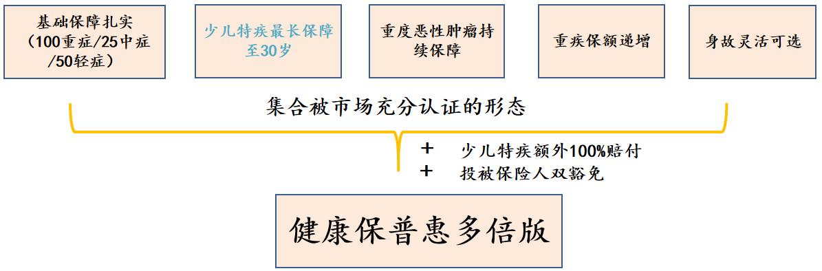 昆仑健康保普惠多倍版重疾险保险(新规重疾险产品)
