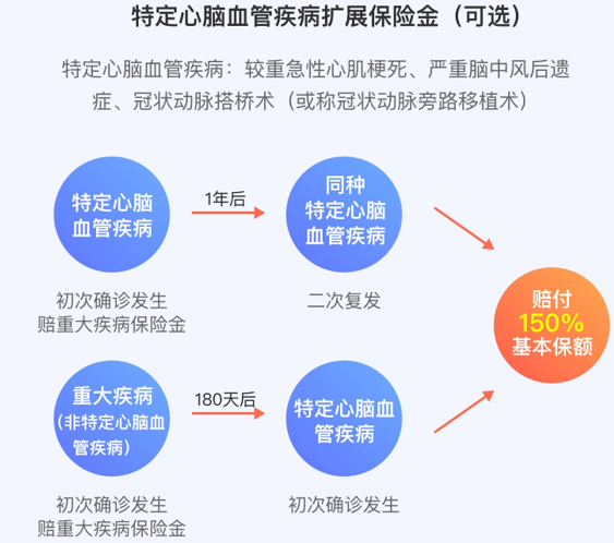 达尔文5号焕新版重大疾病保险(重疾险新规产品)