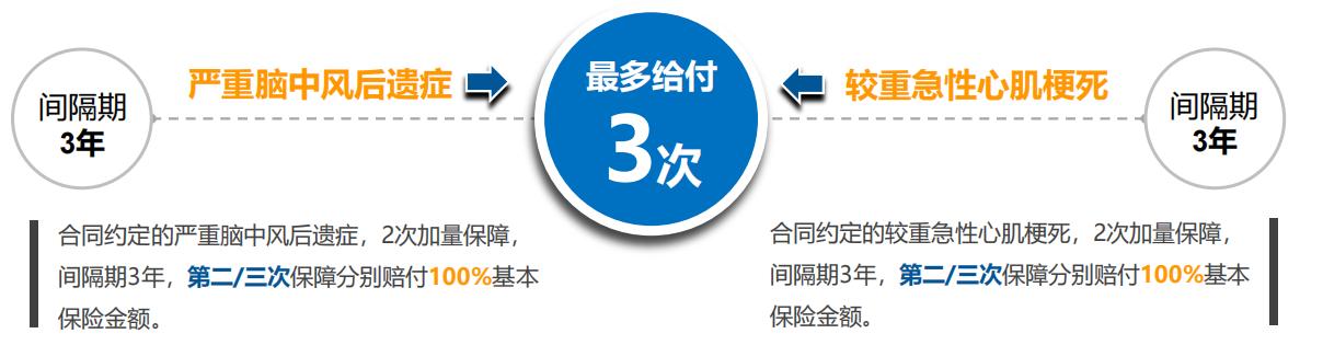 中英人寿安享一生(中英人寿安享保)重疾险保险(新规重疾险产品)